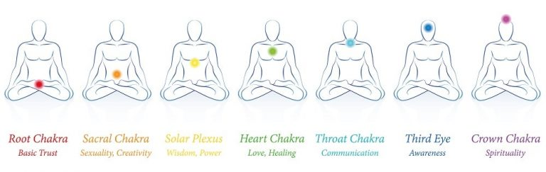 Chakras by colors in their body parts